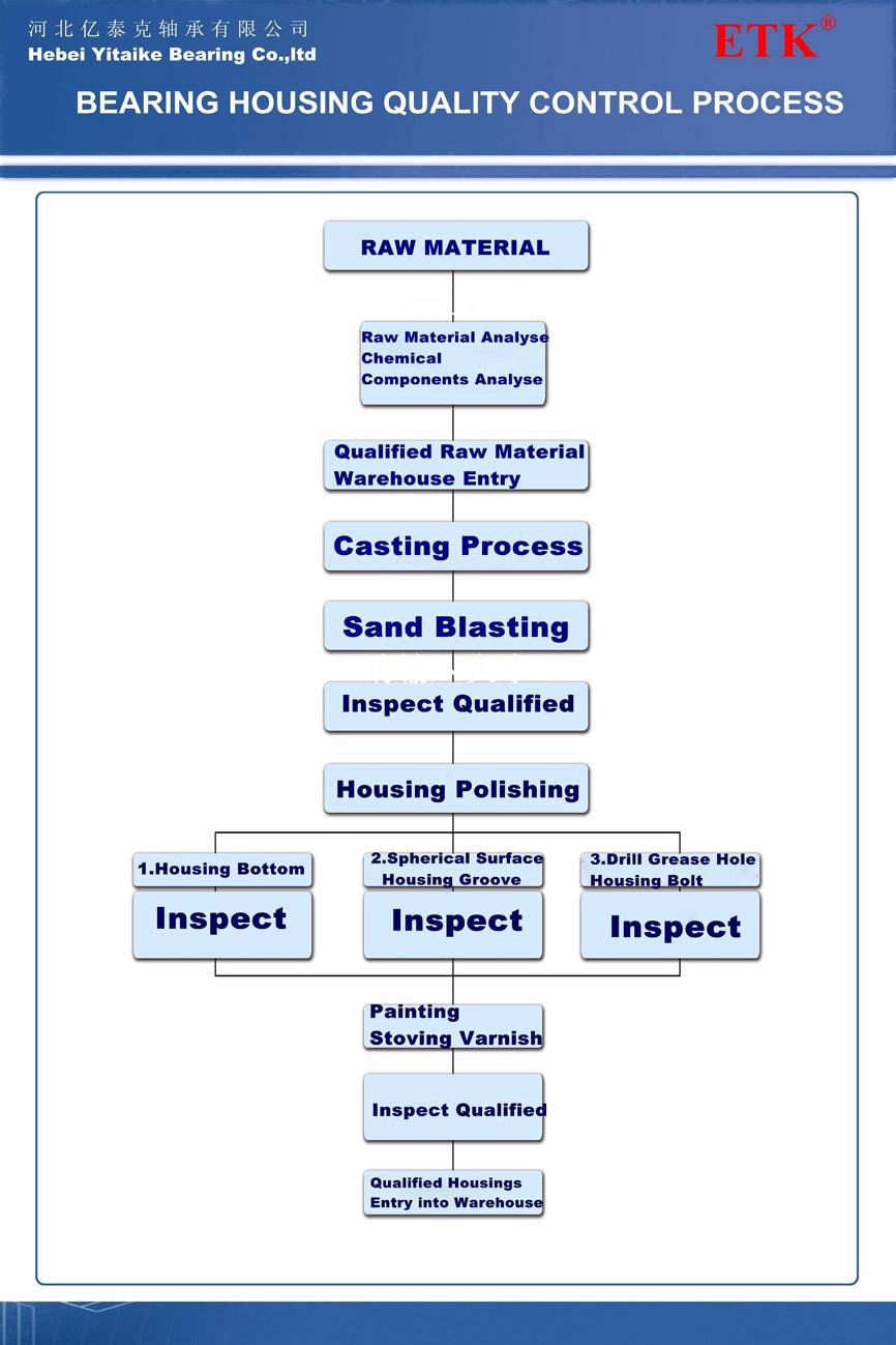 Bearing Housing Quality Control Process.jpg
